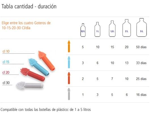 tabla-cantidad-y-duracion-de-idris-riego-maceta