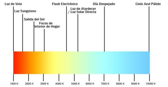 temperatura color